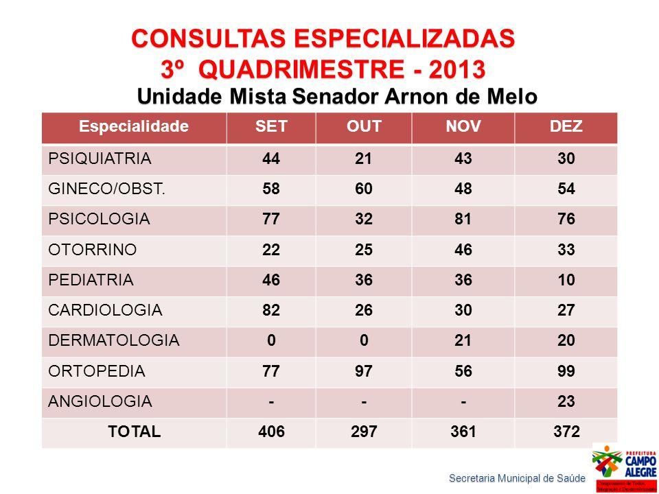 CONSULTAS ESPECIALIZADAS 3º QUADRIMESTRE - 2013 Unidade Mista Senador Arnon de Melo EspecialidadeSETOUTNOVDEZ PSIQUIATRIA44214330 GINECO/OBST.58604854