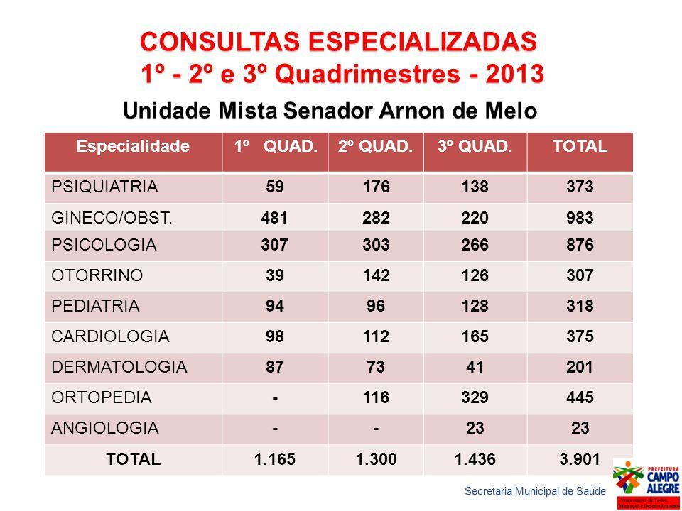CONSULTAS ESPECIALIZADAS 1º - 2º e 3º Quadrimestres - 2013 1º - 2º e 3º Quadrimestres - 2013 Unidade Mista Senador Arnon de Melo Especialidade 1º QUAD