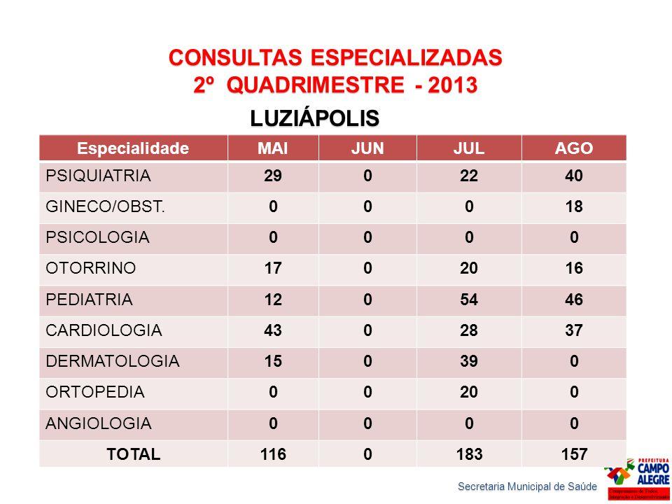 CONSULTAS ESPECIALIZADAS 2º QUADRIMESTRE - 2013 LUZIÁPOLIS Secretaria Municipal de Saúde EspecialidadeMAIJUNJULAGO PSIQUIATRIA2902240 GINECO/OBST.0001