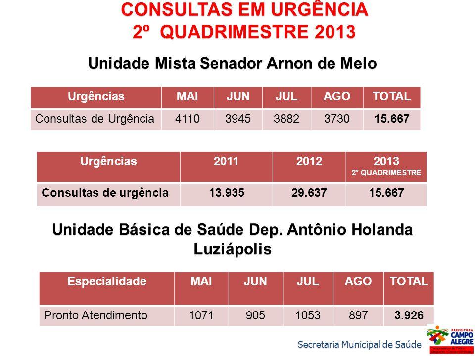 CONSULTAS EM URGÊNCIA 2º QUADRIMESTRE 2013 Unidade Mista Senador Arnon de Melo UrgênciasMAIJUNJULAGOTOTAL Consultas de Urgência411039453882373015.667