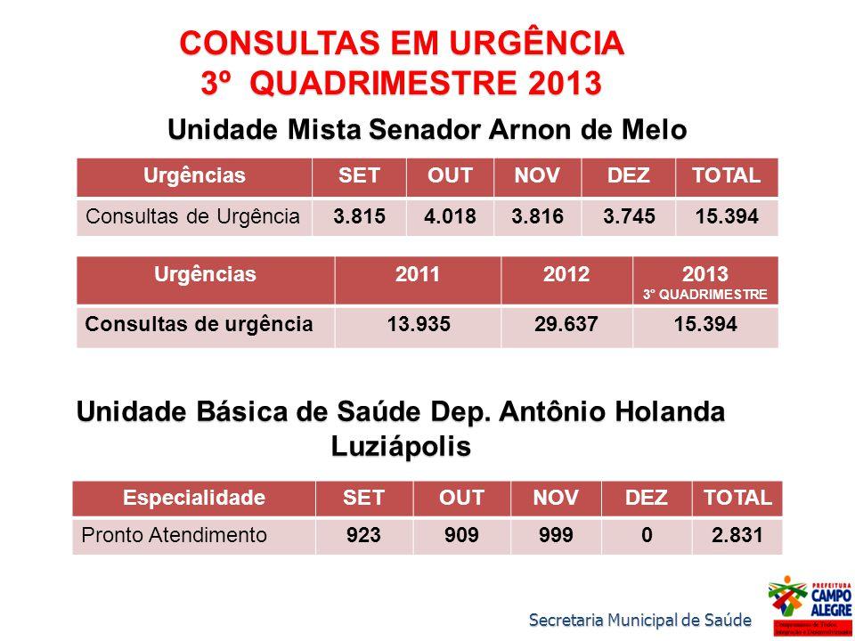 CONSULTAS EM URGÊNCIA 3º QUADRIMESTRE 2013 Unidade Mista Senador Arnon de Melo UrgênciasSETOUTNOVDEZTOTAL Consultas de Urgência3.8154.0183.8163.74515.394 Unidade Básica de Saúde Dep.
