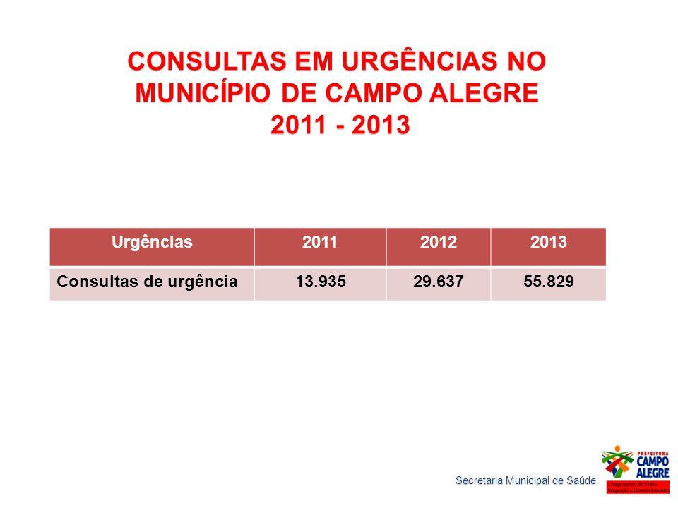 CONSULTAS EM URGÊNCIAS NO MUNICÍPIO DE CAMPO ALEGRE 2011 - 2013 2011 - 2013 Urgências201120122013 Consultas de urgência13.93529.63755.829 Secretaria Municipal de Saúde