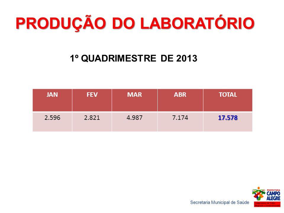 PRODUÇÃO DO LABORATÓRIO JANFEVMARABRTOTAL 2.5962.8214.9877.17417.578 1º QUADRIMESTRE DE 2013 Secretaria Municipal de Saúde