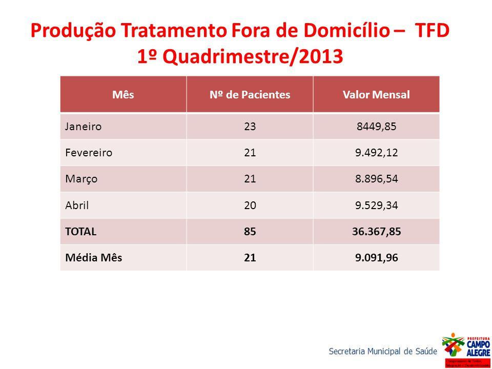 Produção Tratamento Fora de Domicílio – TFD 1º Quadrimestre/2013 MêsNº de PacientesValor Mensal Janeiro238449,85 Fevereiro219.492,12 Março218.896,54 A