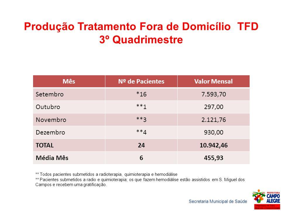 Produção Tratamento Fora de Domicílio TFD 3º Quadrimestre MêsNº de PacientesValor Mensal Setembro*167.593,70 Outubro**1297,00 Novembro**32.121,76 Deze