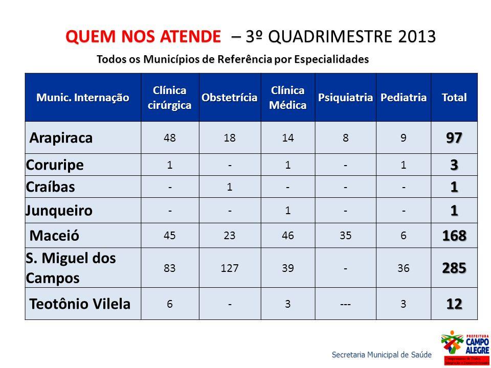 QUEM NOS ATENDE – 3º QUADRIMESTRE 2013 Todos os Municípios de Referência por Especialidades Munic.