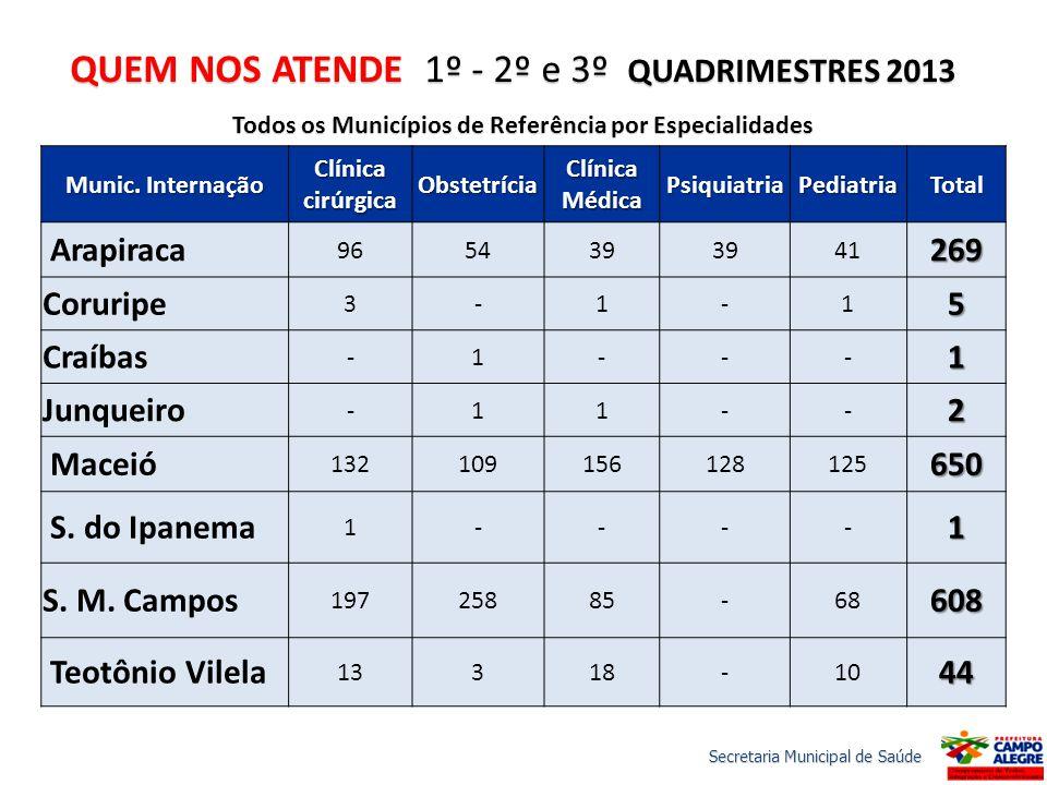 QUEM NOS ATENDE 1º - 2º e 3º QUADRIMESTRES 2013 Todos os Municípios de Referência por Especialidades Munic.