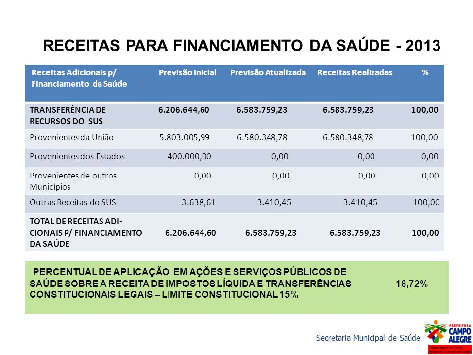 Secretaria Municipal de Saúde RECEITAS PARA FINANCIAMENTO DA SAÚDE - 2013 Receitas Adicionais p/ Previsão Inicial Previsão Atualizada Receitas Realiza