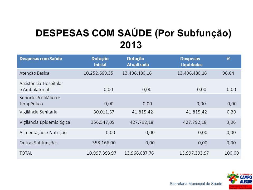 DESPESAS COM SAÚDE (Por Subfunção) 2013 Despesas com Saúde Dotação Dotação Despesas % Inicial Atualizada Liquidadas Atenção Básica 10.252.669,35 13.49