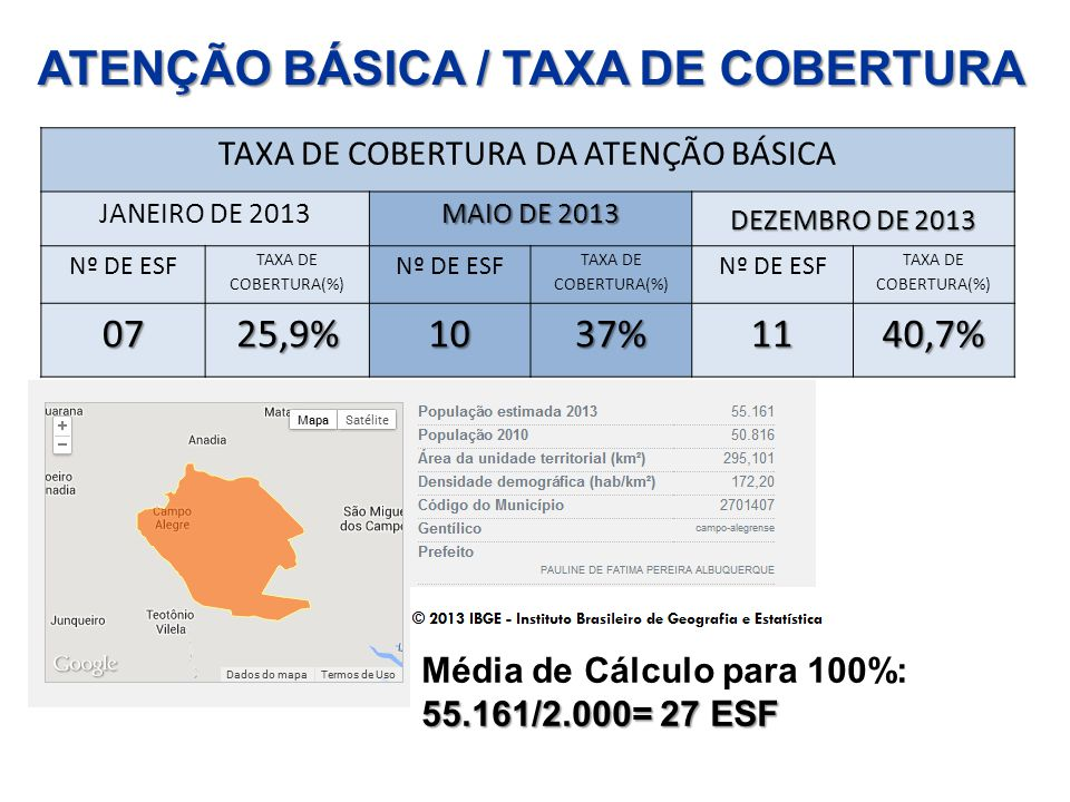 TAXA DE COBERTURA DA ATENÇÃO BÁSICA JANEIRO DE 2013 MAIO DE 2013 DEZEMBRO DE 2013 Nº DE ESF TAXA DE COBERTURA(%) Nº DE ESF TAXA DE COBERTURA(%) Nº DE ESF TAXA DE COBERTURA(%) 0725,9%1037%1140,7% ATENÇÃO BÁSICA / TAXA DE COBERTURA Média de Cálculo para 100%: 55.161/2.000= 27 ESF