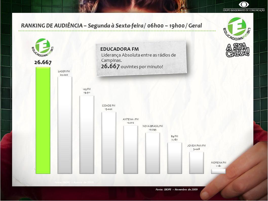 RANKING DE AUDIÊNCIA – Segunda à Sexta-feira / 06h00 – 19h00 / Geral EDUCADORA FM Liderança Absoluta entre as rádios de Campinas. 26.667 ouvintes por