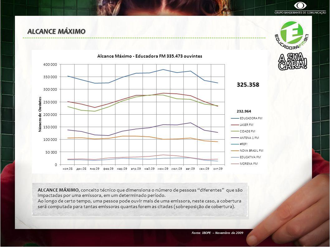 PERFIL DO OUVINTE - Segunda à Sexta-feira / 06h00 – 19h00 50% da audiência na faixa etária dos 15 à 29 anos 70% da audiência na faixa etária dos 15 à 39 anos 91% nas classes ABC Fonte: IBOPE – Novembro de 2009