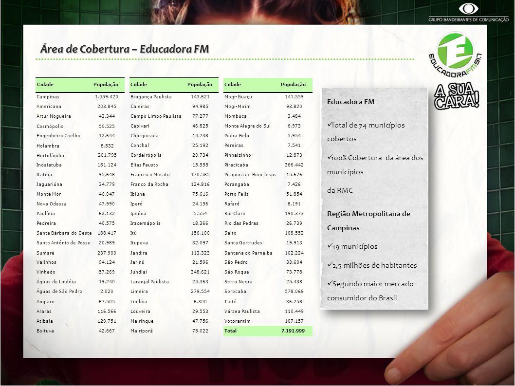 Área de Cobertura – Educadora FM Educadora FM Total de 74 municípios cobertos 100% Cobertura da área dos municípios da RMC Região Metropolitana de Cam