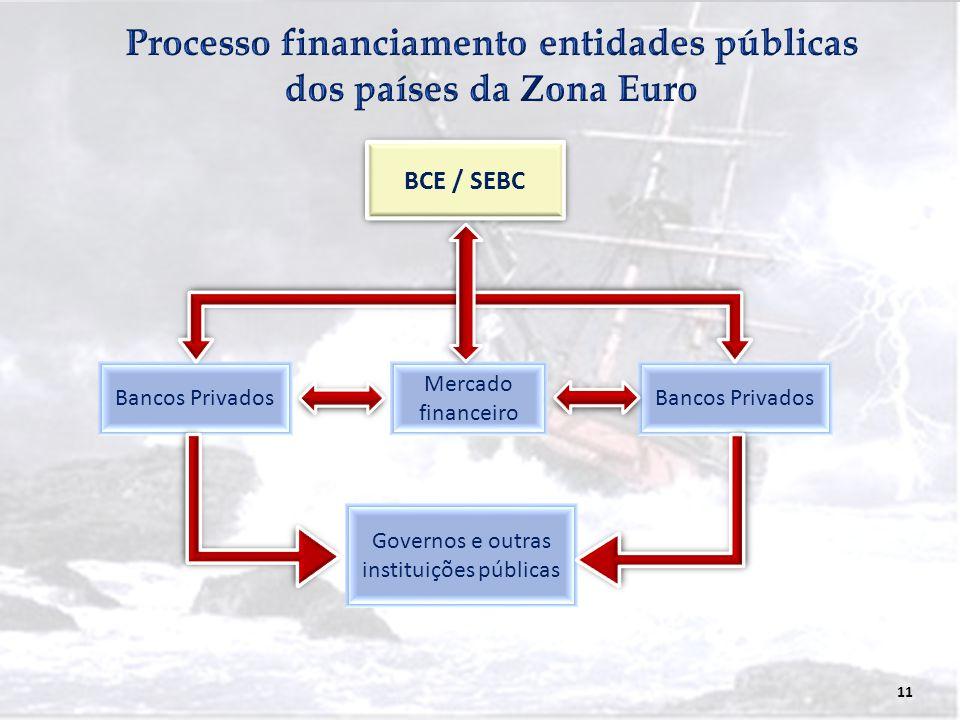 11 BCE / SEBC Bancos Privados Mercado financeiro Bancos Privados Governos e outras instituições públicas