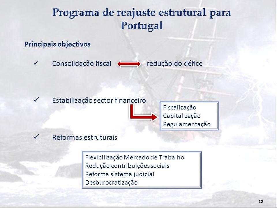 12 Consolidação fiscalredução do défice Estabilização sector financeiro Reformas estruturais Principais objectivos Fiscalização Capitalização Regulame