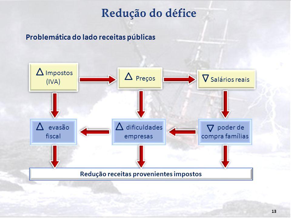 13 Impostos (IVA) Impostos (IVA) Salários reais Problemática do lado receitas públicas Preços dificuldades empresas poder de compra famílias evasão fi