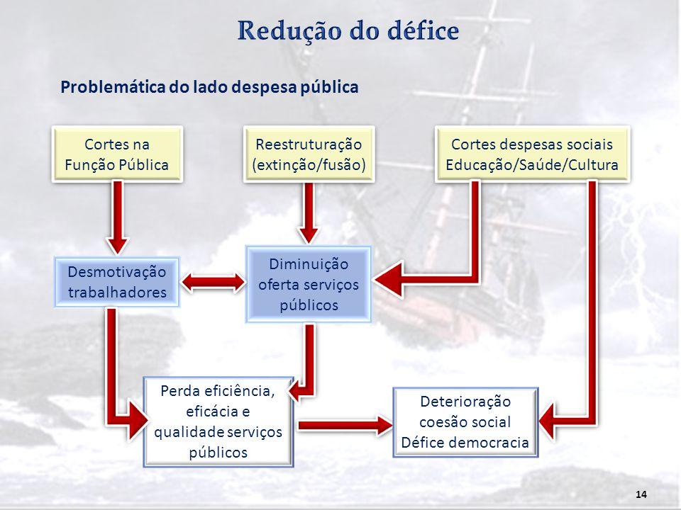14 Cortes na Função Pública Problemática do lado despesa pública Reestruturação (extinção/fusão) Reestruturação (extinção/fusão) Cortes despesas socia