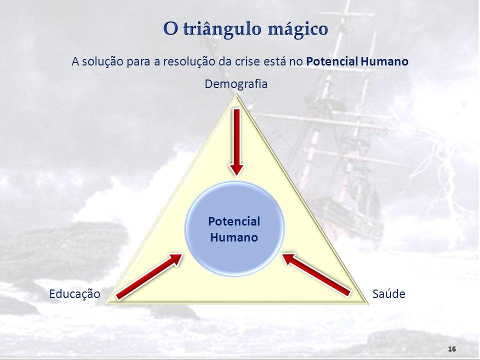 16 A solução para a resolução da crise está no Potencial Humano Potencial Humano Demografia EducaçãoSaúde