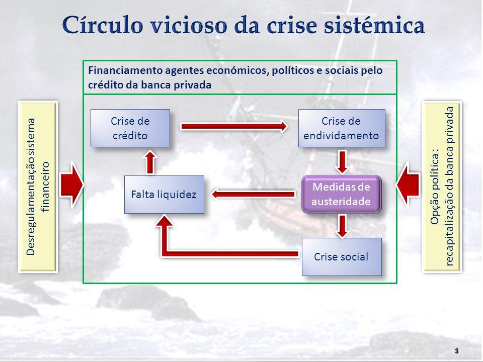 3 Financiamento agentes económicos, políticos e sociais pelo crédito da banca privada Crise de crédito Crise de endividamento Falta liquidez Crise soc