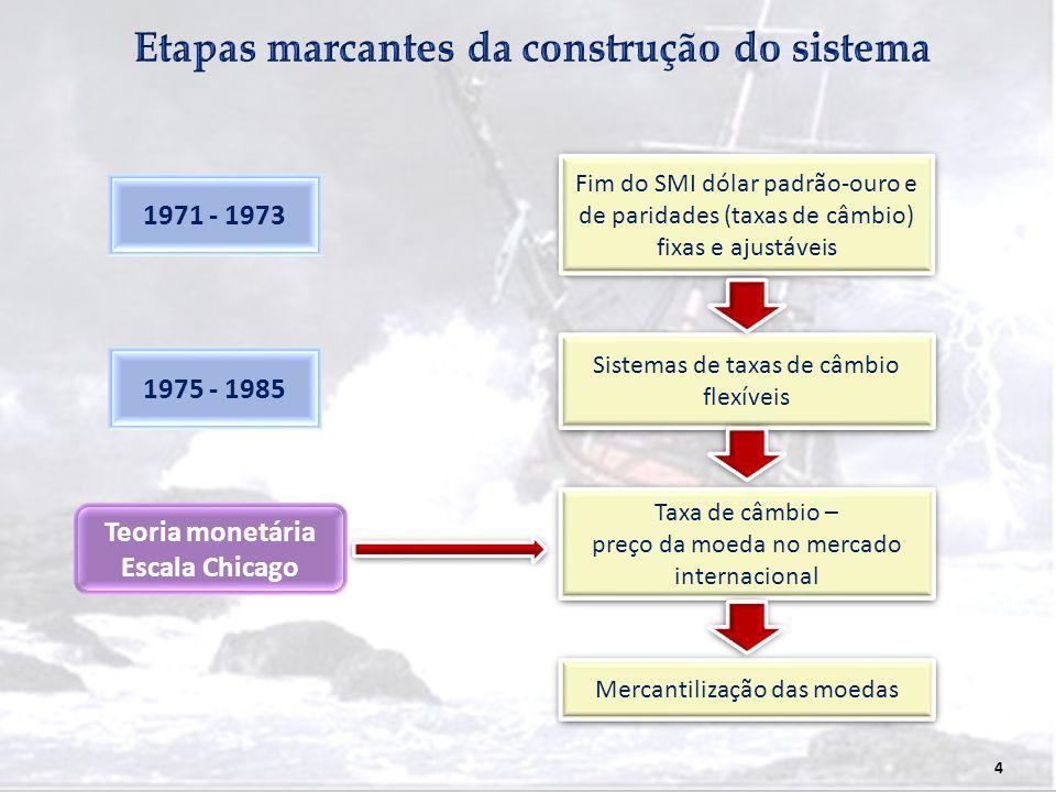 4 1971 - 1973 Fim do SMI dólar padrão-ouro e de paridades (taxas de câmbio) fixas e ajustáveis Sistemas de taxas de câmbio flexíveis Taxa de câmbio –