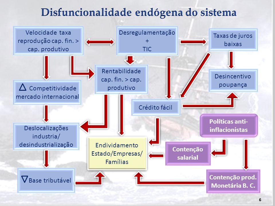 6 Velocidade taxa reprodução cap. fin. > cap. produtivo Competitividade mercado internacional Deslocalizações industria/ desindustrialização Base trib