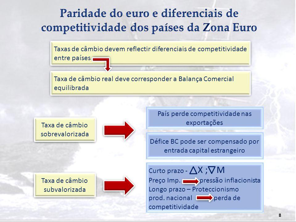 8 Taxas de câmbio devem reflectir diferenciais de competitividade entre países Taxa de câmbio real deve corresponder a Balança Comercial equilibrada T