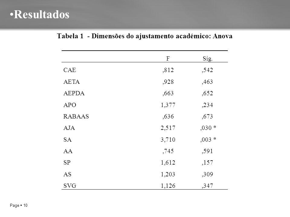 Page  10 Resultados Tabela 1 - Dimensões do ajustamento académico: Anova FSig.