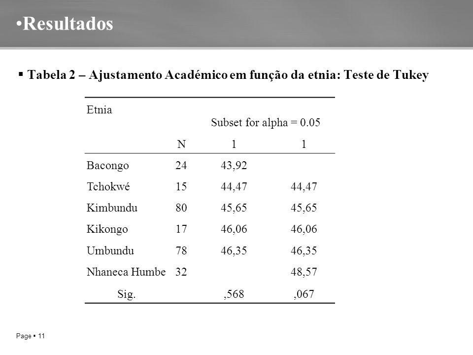 Page  11 Resultados  Tabela 2 – Ajustamento Académico em função da etnia: Teste de Tukey Etnia N Subset for alpha = 0.05 11 Bacongo2443,92 Tchokwé1544,47 Kimbundu8045,65 Kikongo1746,06 Umbundu7846,35 Nhaneca Humbe32 48,57 Sig.,568,067