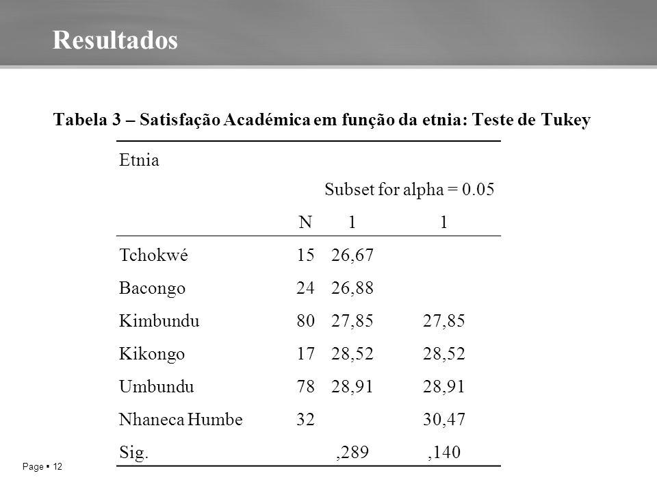 Page  12 A Tabela 3 – Satisfação Académica em função da etnia: Teste de Tukey TABELA 2 – AJUSTAMENTO ACADÉMICO EM FUNÇÃO DA ETNIA: TESTE DE TUKEY TABELA 2 – AJUSTAMENTO ACADÉMICO EM FUNÇÃO DA ETNIA: TESTE DE TUKEY Resultados Etnia N Subset for alpha = 0.05 11 Tchokwé1526,67 Bacongo2426,88 Kimbundu8027,85 Kikongo1728,52 Umbundu7828,91 Nhaneca Humbe32 30,47 Sig.,289,140