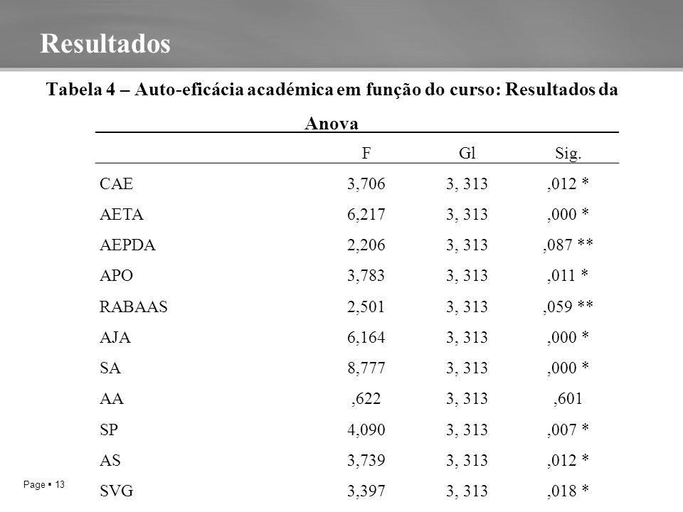 Page  13 V * P ≤ 0,05 (A) VALOR DA ANOVA DE WELCHALOR DA Tabela 4 – Auto-eficácia académica em função do curso: Resultados da Anova Resultados FGlSig.