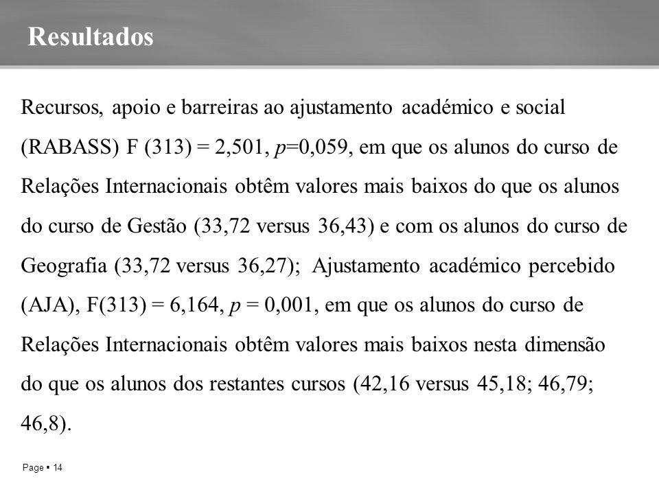 Page  14 Recursos, apoio e barreiras ao ajustamento académico e social (RABASS) F (313) = 2,501, p=0,059, em que os alunos do curso de Relações Internacionais obtêm valores mais baixos do que os alunos do curso de Gestão (33,72 versus 36,43) e com os alunos do curso de Geografia (33,72 versus 36,27); Ajustamento académico percebido (AJA), F(313) = 6,164, p = 0,001, em que os alunos do curso de Relações Internacionais obtêm valores mais baixos nesta dimensão do que os alunos dos restantes cursos (42,16 versus 45,18; 46,79; 46,8).