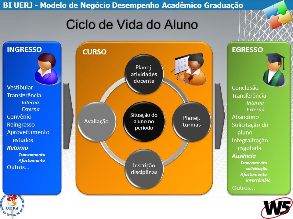 BI UERJ - Modelo de Negócio Desempenho Acadêmico Graduação CURSO EGRESSO Conclusão Transferência Interna Externa Abandono Solicitação do aluno Integra