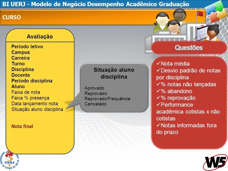 BI UERJ - Modelo de Negócio Desempenho Acadêmico Graduação CURSO Avaliação Período letivo Campus Carreira Turno Disciplina Docente Período disciplina