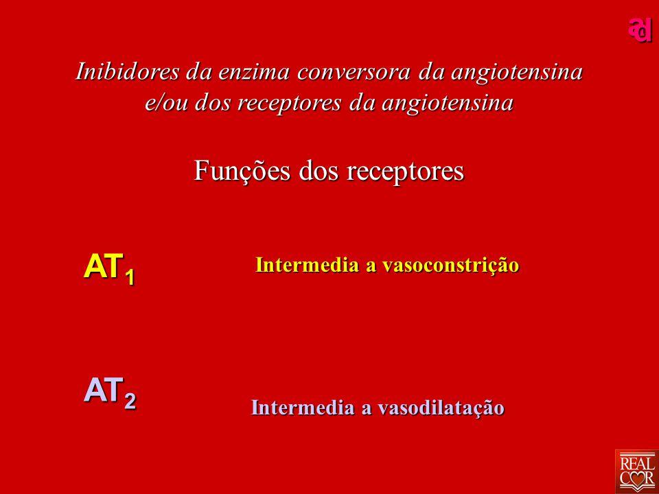 ad Intermedia a vasodilatação Intermedia a vasoconstrição Funções dos receptores AT 1 AT 2 Inibidores da enzima conversora da angiotensina e/ou dos receptores da angiotensina