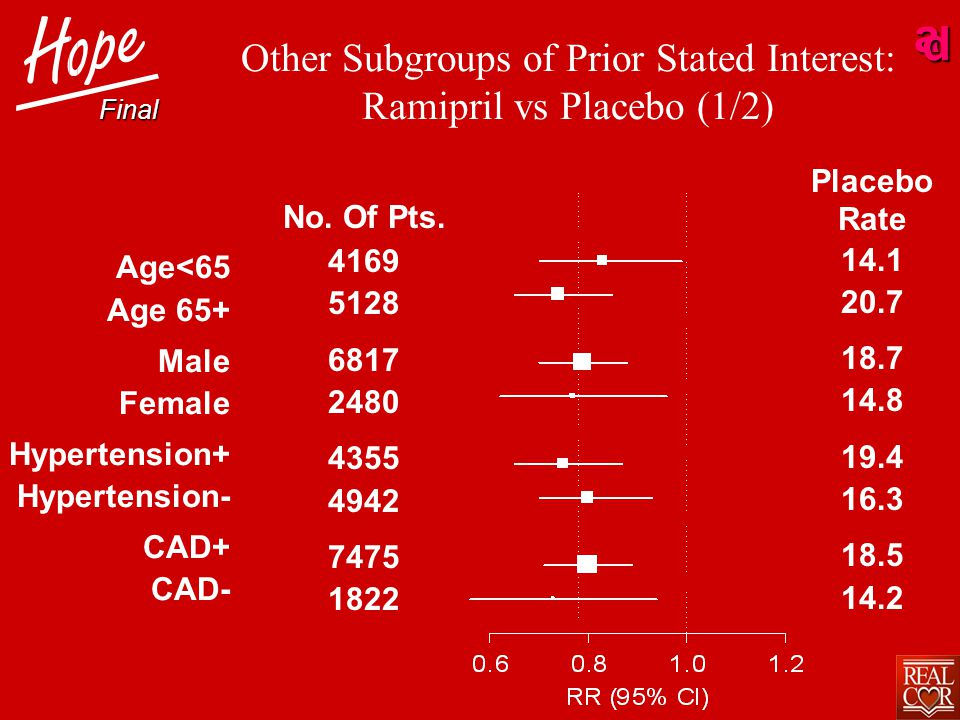 ad Other Subgroups of Prior Stated Interest: Ramipril vs Placebo (1/2) Age<65 Age 65+ Male Female Hypertension+ Hypertension- CAD+ CAD- No.