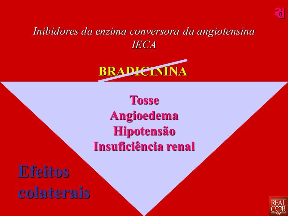 ad Inibidores da enzima conversora da angiotensina IECA ANGIOTENSINA BRADICININA Óxido nítrico Óxido nítrico Prostaglandinas Prostaglandinas Contribuem para os efeitos hemodinâmicos dos IECA TosseAngioedemaHipotensão Insuficiência renal Efeitoscolaterais