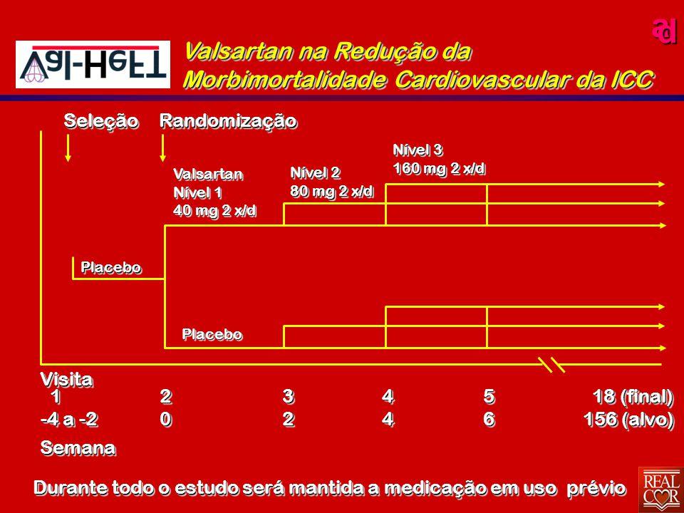 ad SeleçãoSeleção Valsartan Nível 1 40 mg 2 x/d Valsartan Nível 1 40 mg 2 x/d RandomizaçãoRandomização Nível 2 80 mg 2 x/d Nível 2 80 mg 2 x/d Nível 3 160 mg 2 x/d Nível 3 160 mg 2 x/d PlaceboPlacebo PlaceboPlacebo VisitaSemanaVisitaSemana 1 -4 a -2 1 2020323244445656 18 (final) 18 (final) 156 (alvo) 18 (final) 18 (final) 156 (alvo) Durante todo o estudo será mantida a medicação em uso prévio Valsartan na Redução da Morbimortalidade Cardiovascular da ICC
