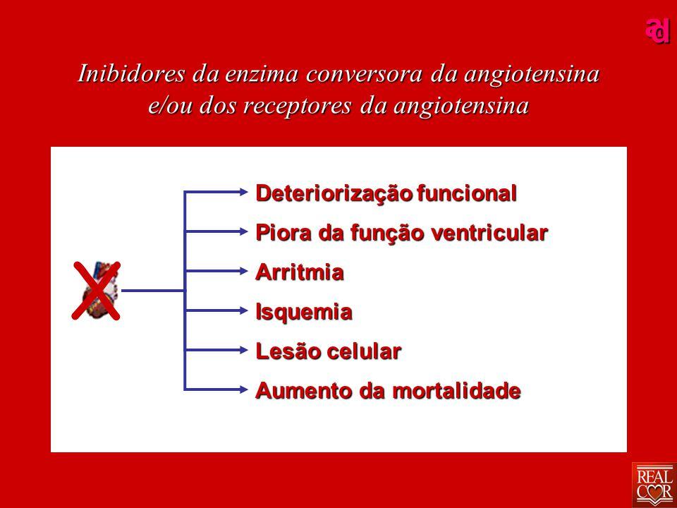 ad Inibidores da enzima conversora da angiotensina IECA Reduz a morbidade e a mortalidade dos pacientes com: Insuficiência Cardíaca Congestiva Insuficiência Cardíaca Congestiva Infarto Agudo do Miocárdio Infarto Agudo do Miocárdio Disfunção do VE assintomático Disfunção do VE assintomático