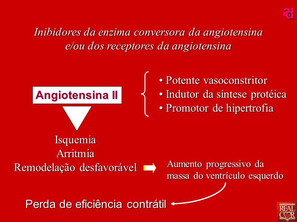 ad Angiotensina II Inibidores da enzima conversora da angiotensina e/ou dos receptores da angiotensina Potente vasoconstritor Potente vasoconstritor Indutor da síntese protéica Indutor da síntese protéica Promotor de hipertrofia Promotor de hipertrofia IsquemiaArritmia Remodelação desfavorável Aumento progressivo da massa do ventrículo esquerdo Perda de eficiência contrátil