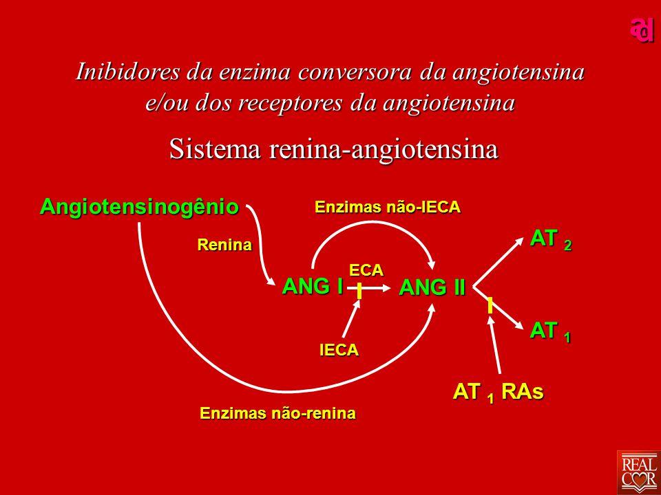 ad Angiotensina II Vasoconstricção Receptores AT 1 nos vasos sangüíneo Receptores AT 1 na glândula adrenal Retenção de sódio Aldosterona  P A AT 1 RAs Inibidores da enzima conversora da angiotensina e/ou dos receptores da angiotensina Sistema renina-angiotensina