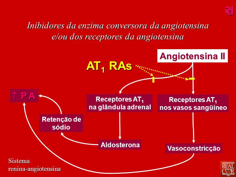 ad Inibidores da enzima conversora da angiotensina e/ou dos receptores da angiotensina Funções dos receptores AT 1 AT 2 Manifesta-se somente quando há lesão ou estresse Manifesta constantemente