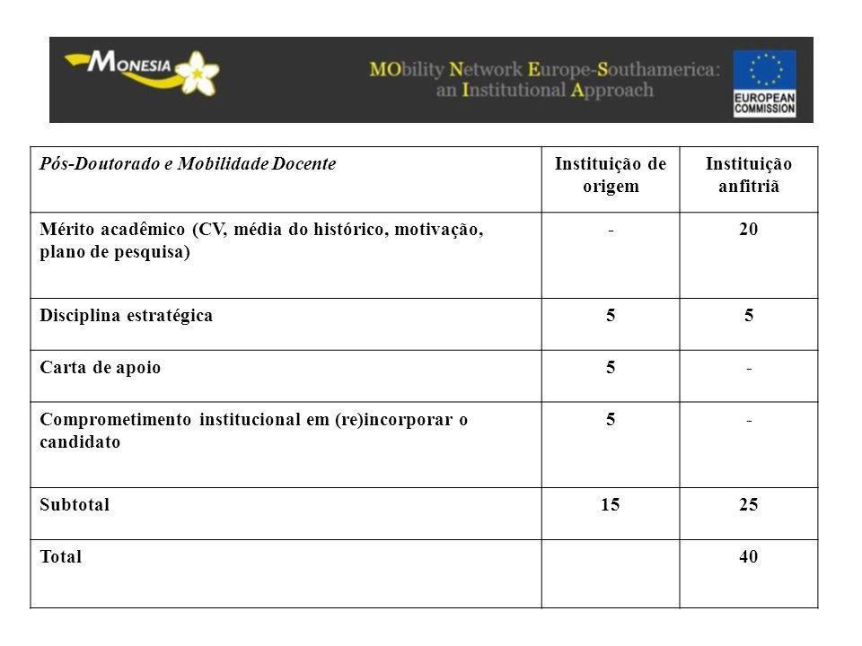 Pós-Doutorado e Mobilidade DocenteInstituição de origem Instituição anfitriã Mérito acadêmico (CV, média do histórico, motivação, plano de pesquisa) -