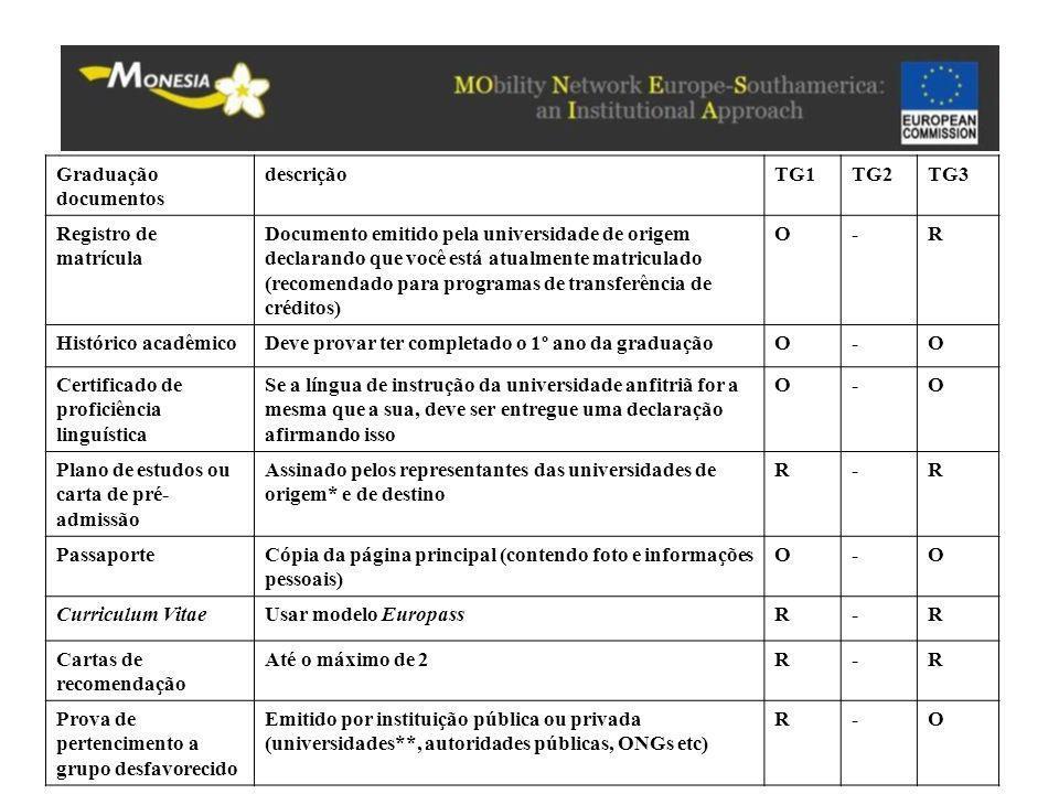 Graduação documentos descriçãoTG1TG2TG3 Registro de matrícula Documento emitido pela universidade de origem declarando que você está atualmente matric