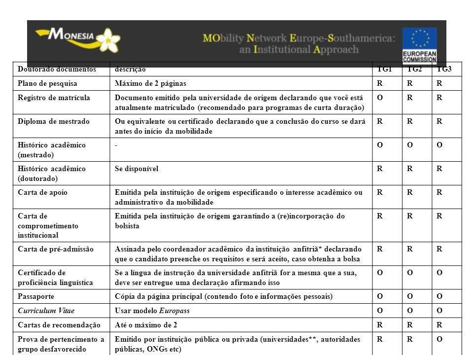 Doutorado documentosdescriçãoTG1TG2TG3 Plano de pesquisaMáximo de 2 páginasRRR Registro de matrículaDocumento emitido pela universidade de origem decl