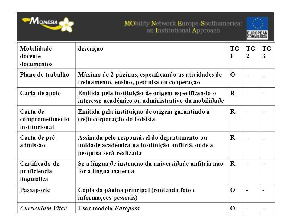 Mobilidade docente documentos descriçãoTG 1 TG 2 TG 3 Plano de trabalhoMáximo de 2 páginas, especificando as atividades de treinamento, ensino, pesqui