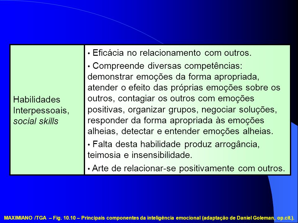MAXIMIANO /TGA – Fig. 10.10 – Principais componentes da inteligência emocional (adaptação de Daniel Goleman, op.cit.). Eficácia no relacionamento com