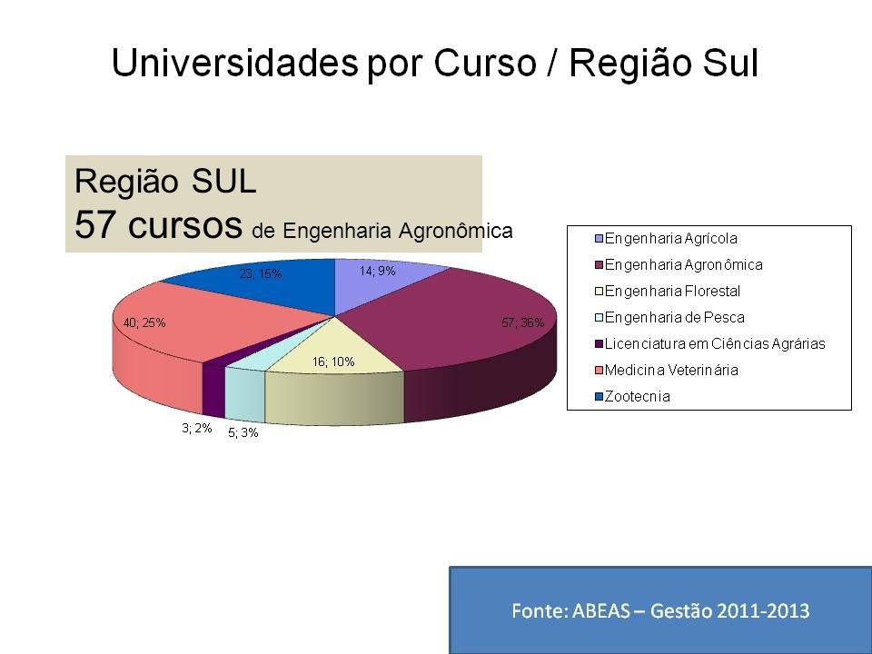 Região SUL 57 cursos de Engenharia Agronômica