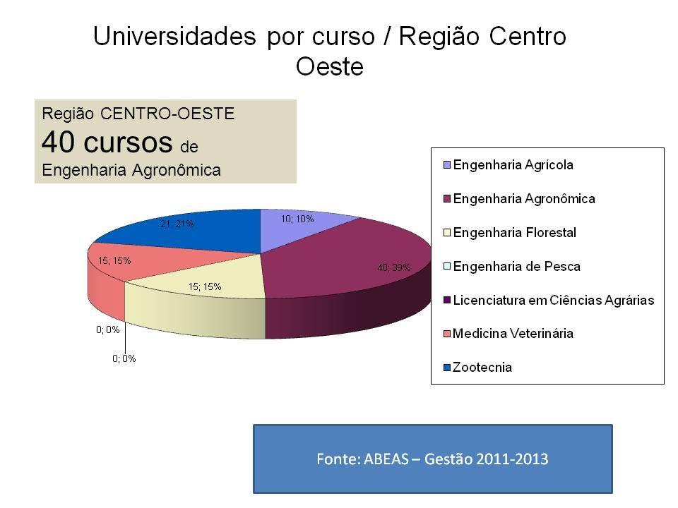 Região CENTRO-OESTE 40 cursos de Engenharia Agronômica