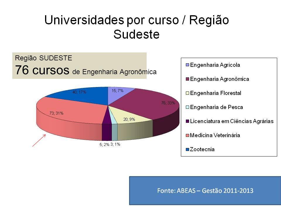 Região SUDESTE 76 cursos de Engenharia Agronômica