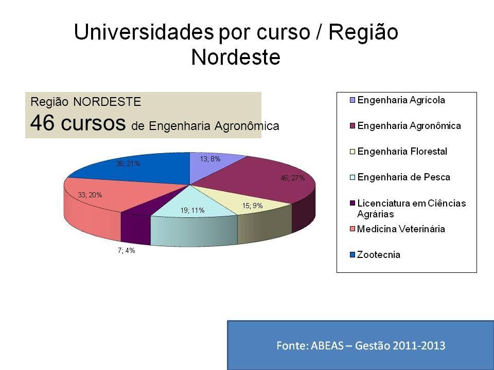 Região NORDESTE 46 cursos de Engenharia Agronômica